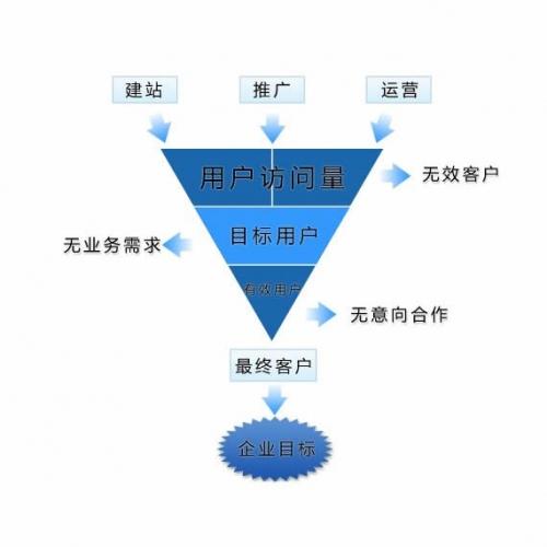 网站程序开发:网站建设时如何避免被网建公司欺骗